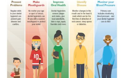 BC Dental Hygienists' Infographic